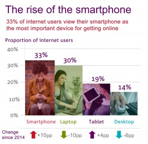 Mobile is more popular than ever